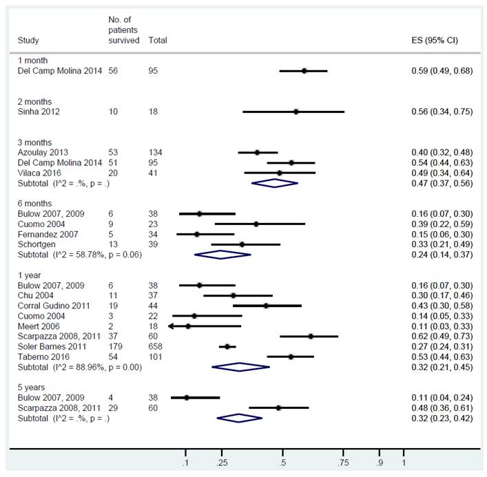 Noninvasive Ventilation in Patients With Do-Not-Intubate and